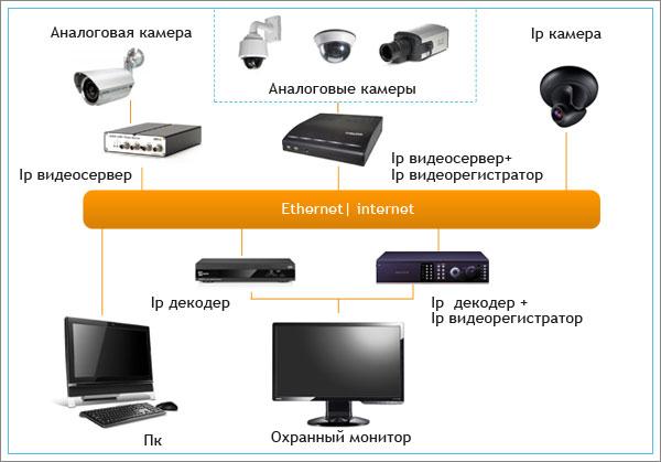 Выбор сервера IP видеонаблюдения для хранения данных (обзор характеристик)