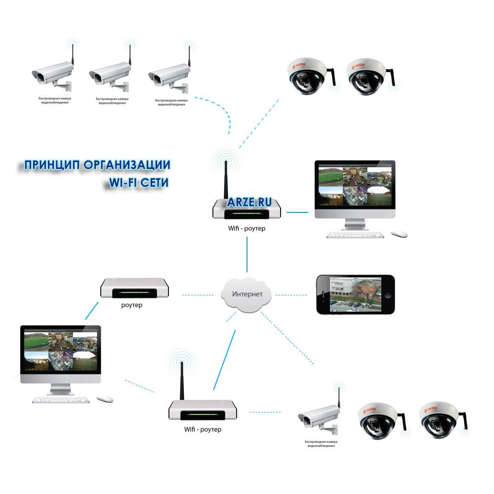 shema-wi-fi-videonabludenii