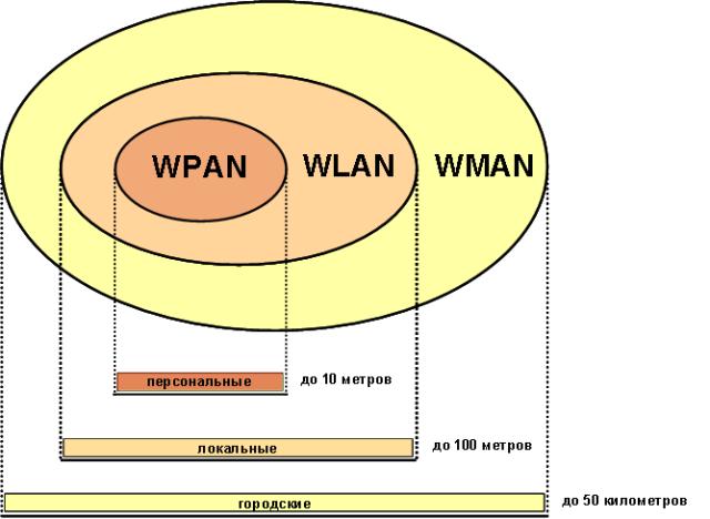 wireless_pan_lan_man